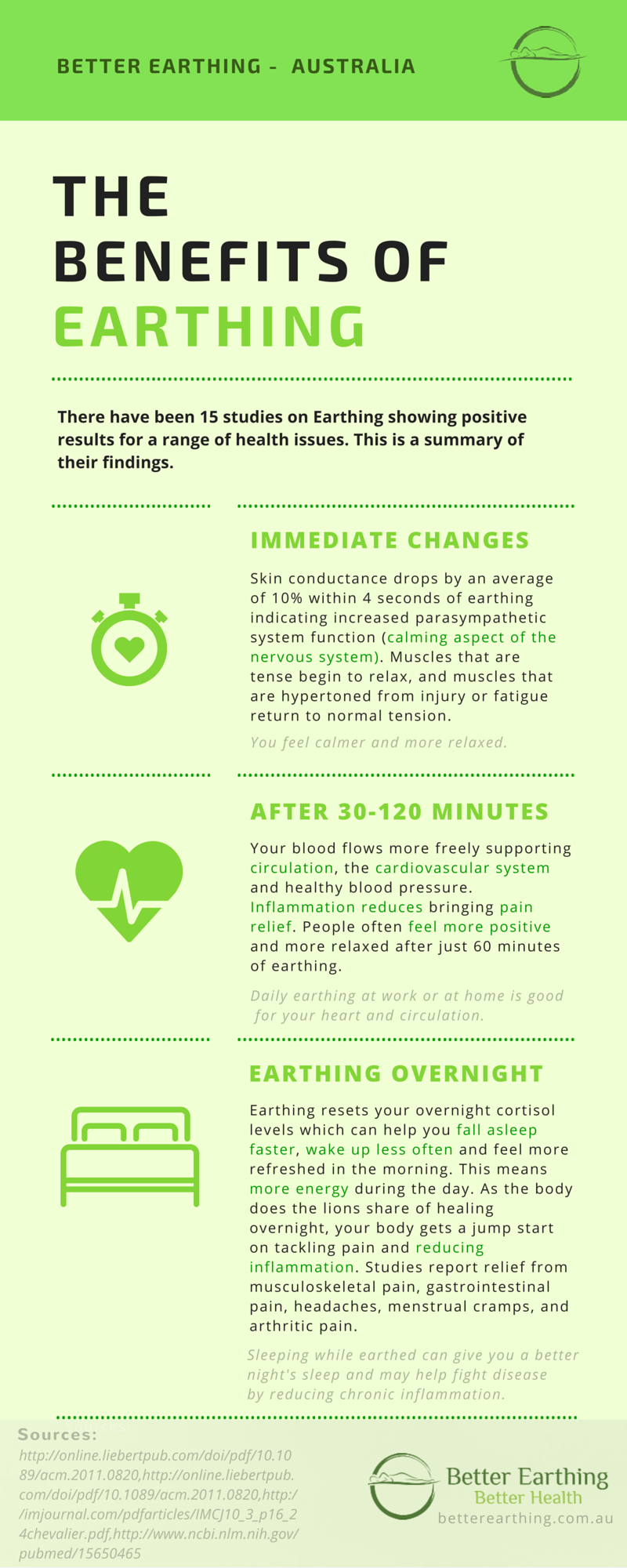 Benefits of Earthing infographic by Better Earthing