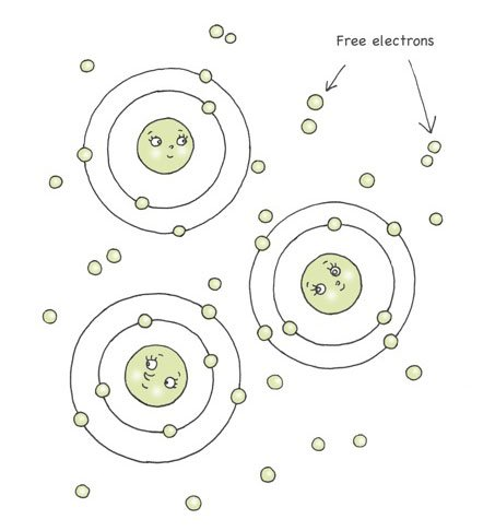 Free electrons circulating between atoms