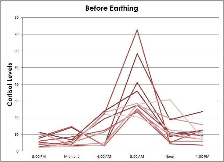 Cortisol levels before earthing