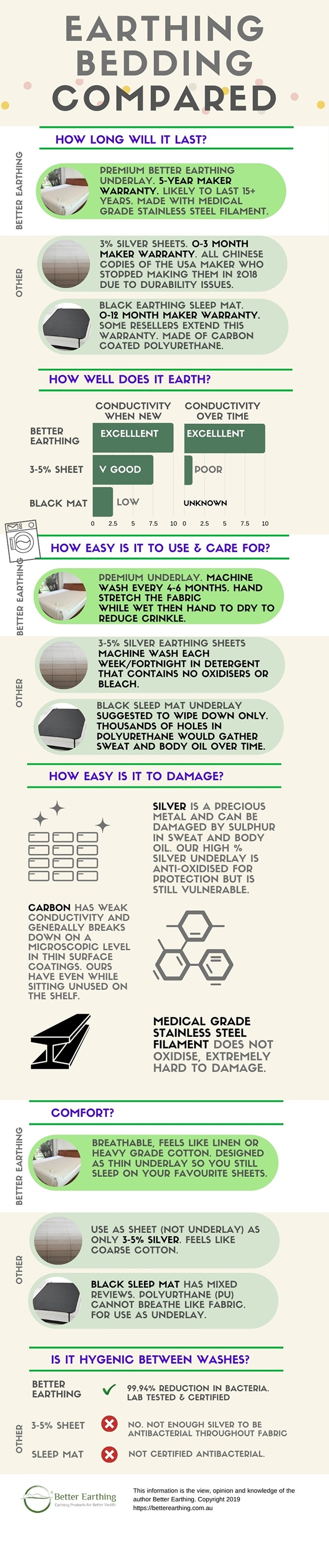 grounding products infographic