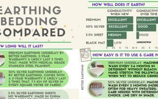 grounding bedding compared