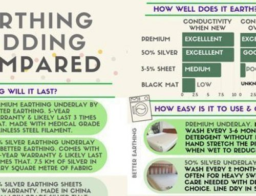 Earthing or Grounding Bedding Compared